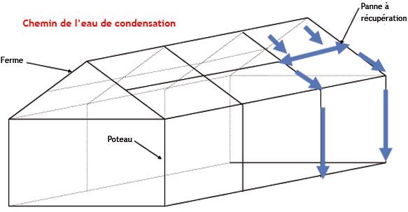 le story location batiments temporaires location batiment modulaire location batiments provisoires. Black Bedroom Furniture Sets. Home Design Ideas